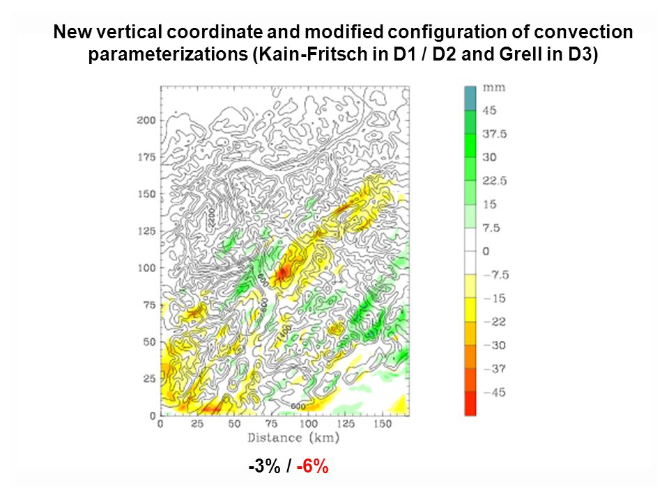 New vertical coordinate and modified configuration of convection parameterizations (Kain-Fritsch in D1 / D2 and Grell in D3)