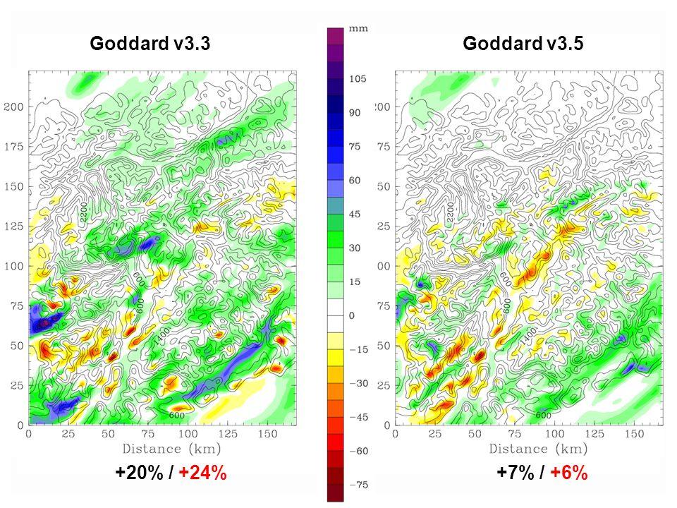 Goddard v3.3 Goddard v3.5 +20% / +24% +7% / +6%