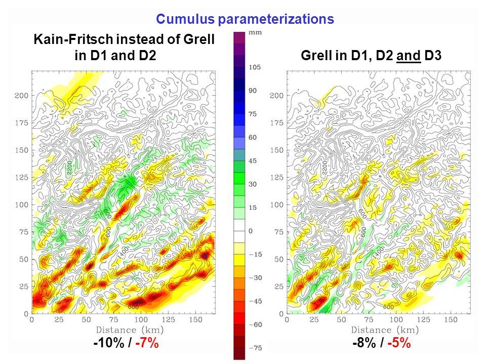 Cumulus parameterizations