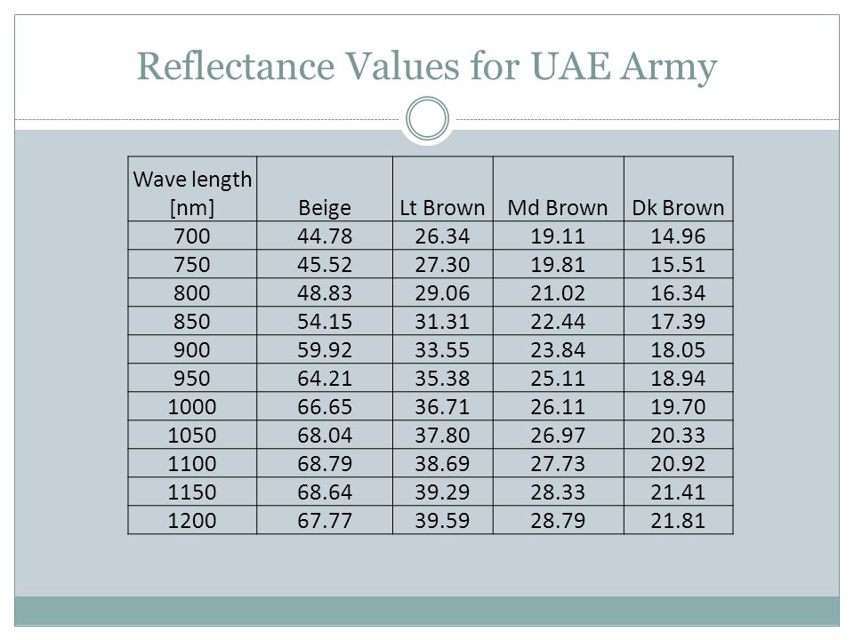 Reflectance Values for UAE Army