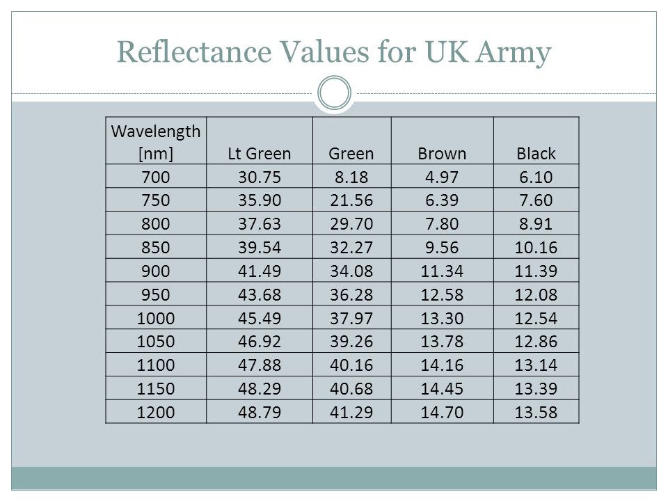 Reflectance Values for UK Army