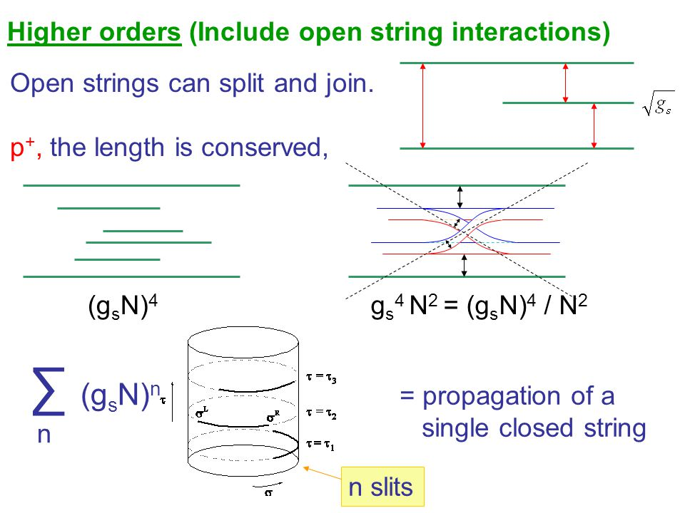 ∑ (gsN)n Higher orders (Include open string interactions)