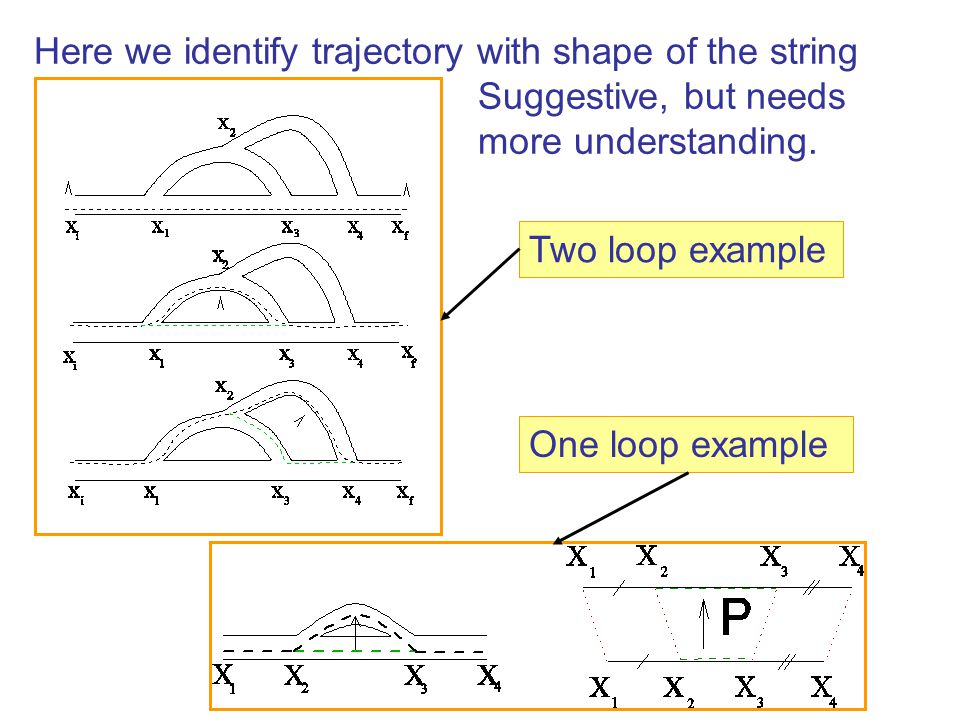 Here we identify trajectory with shape of the string