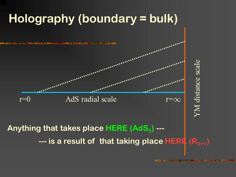 Holography (boundary = bulk)