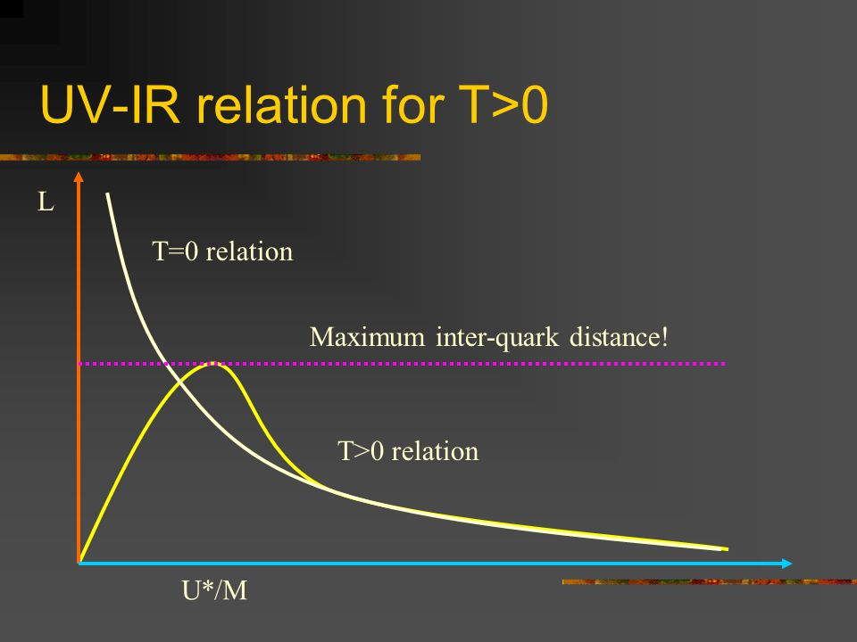 UV-IR relation for T>0