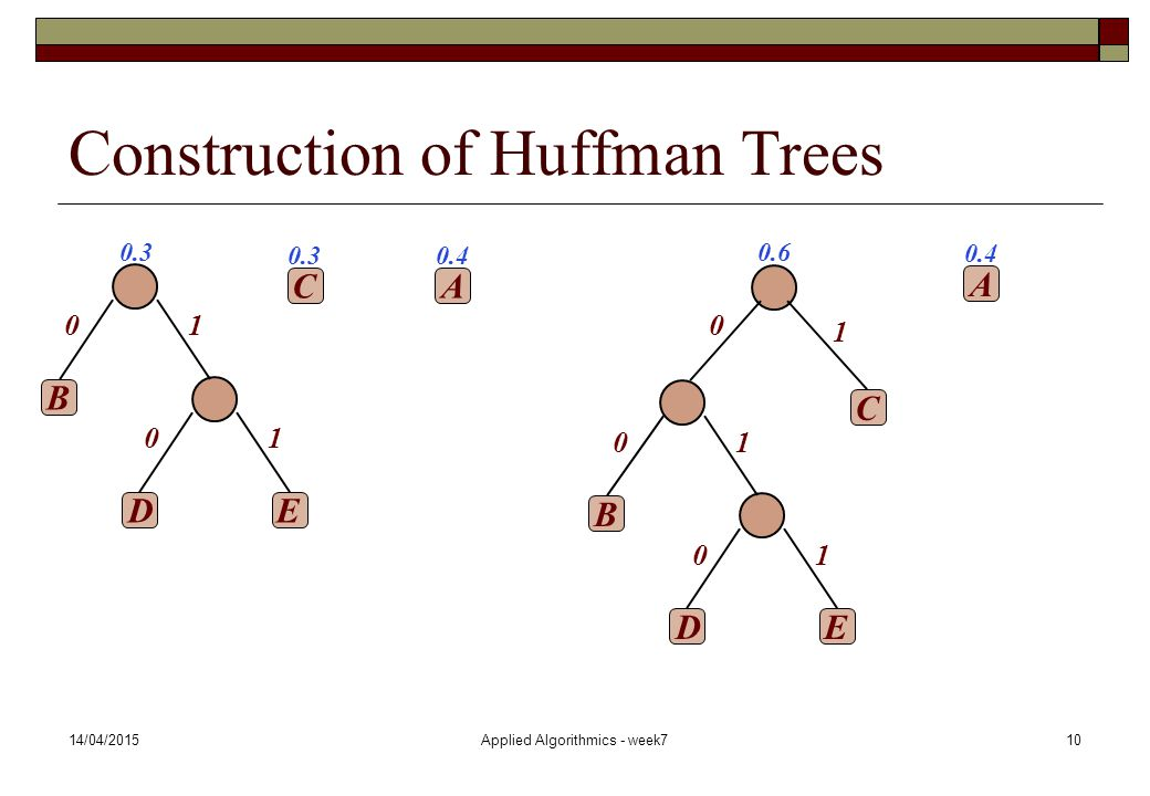 Construction of Huffman Trees