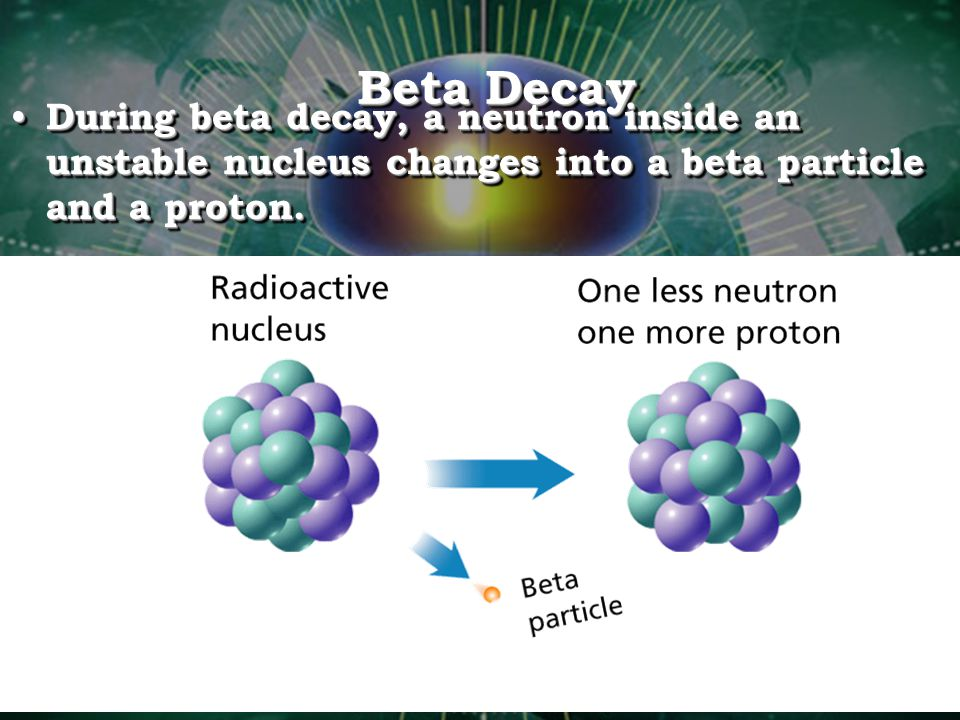 Beta Decay During beta decay, a neutron inside an unstable nucleus changes into a beta particle and a proton.