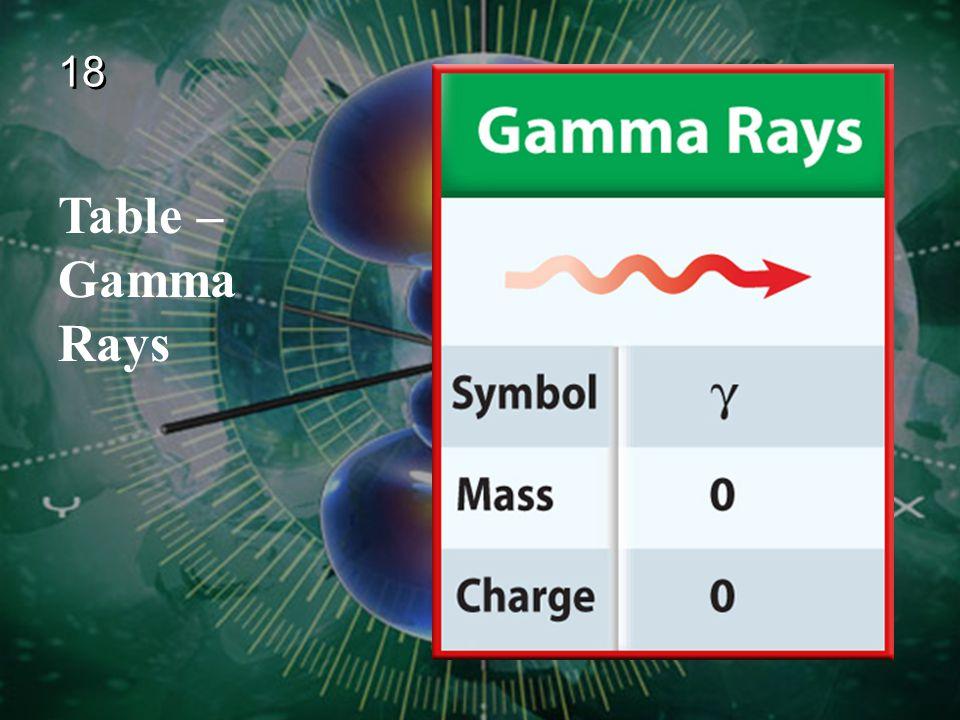 18 Table – Gamma Rays