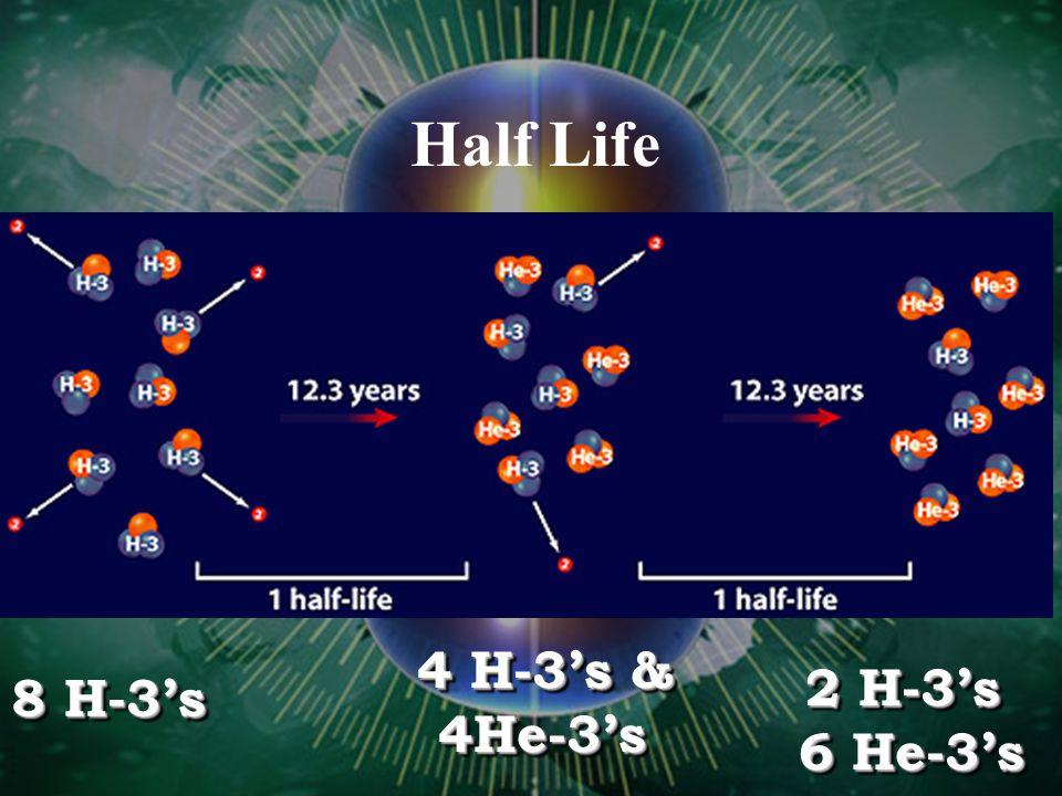 Half Life 8 H-3's 4 H-3's & 4He-3's 2 H-3's 6 He-3's