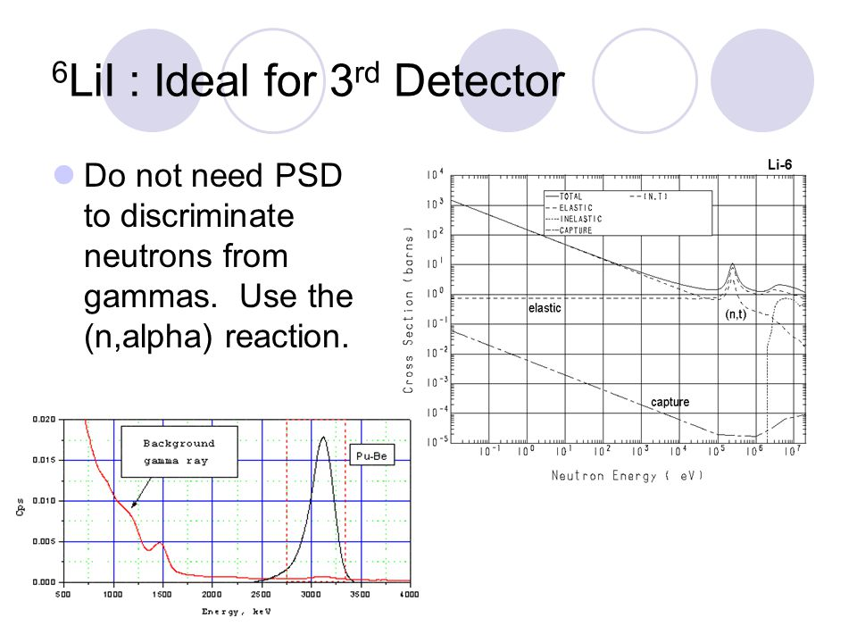6LiI : Ideal for 3rd Detector