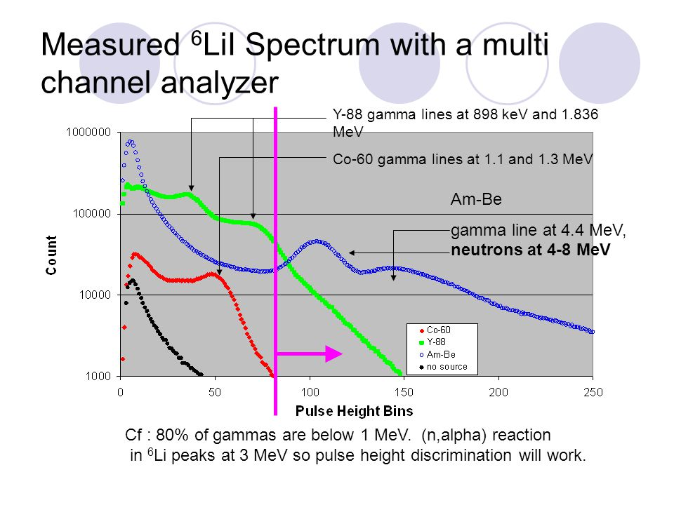 Measured 6LiI Spectrum with a multi channel analyzer
