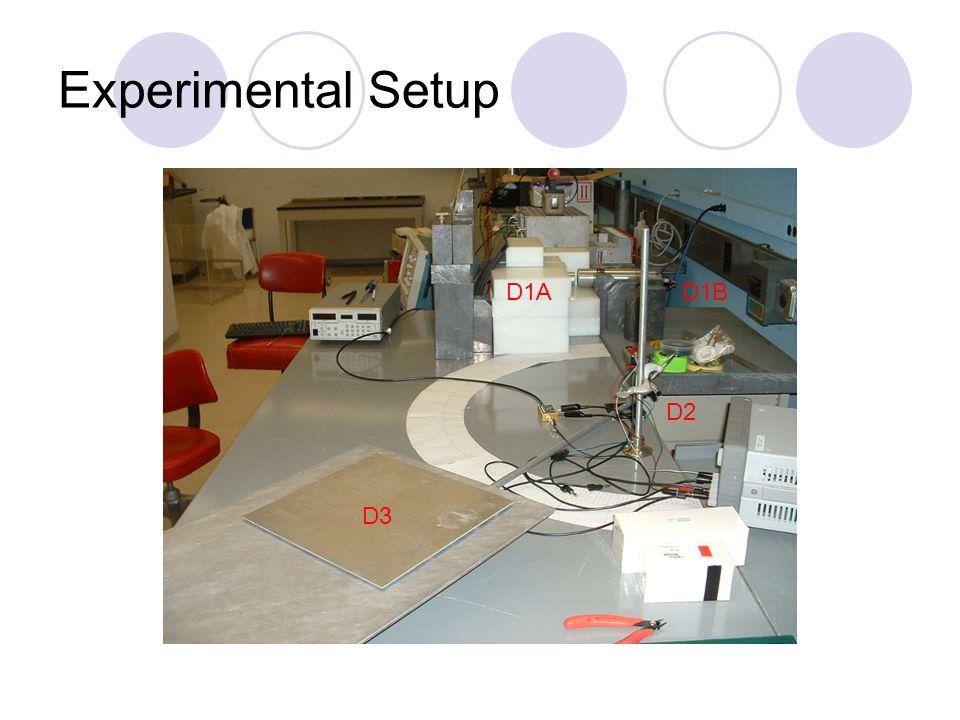 Experimental Setup D1A D1B D2 D3