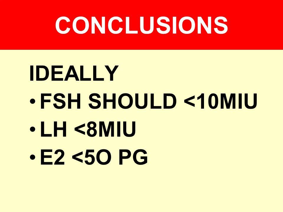 CONCLUSIONS IDEALLY FSH SHOULD <10MIU LH <8MIU E2 <5O PG