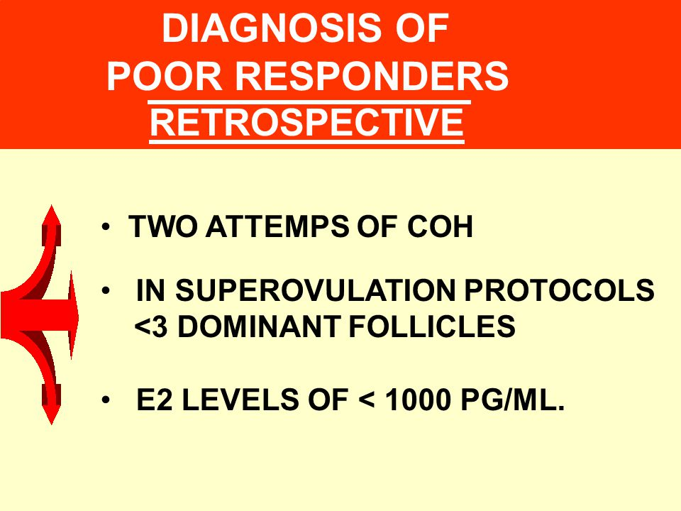 DIAGNOSIS OF POOR RESPONDERS RETROSPECTIVE TWO ATTEMPS OF COH