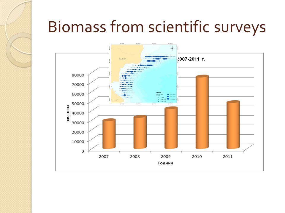 Biomass from scientific surveys