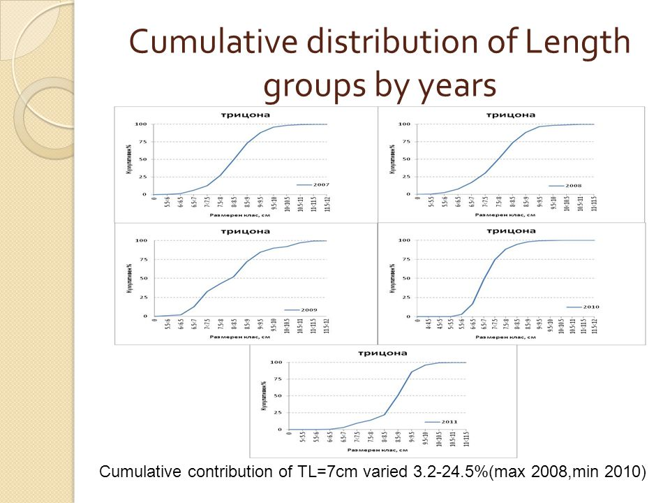 Cumulative distribution of Length groups by years