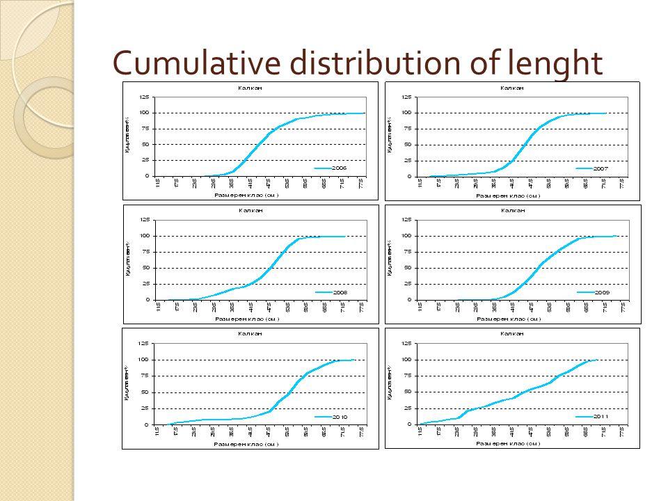 Cumulative distribution of lenght