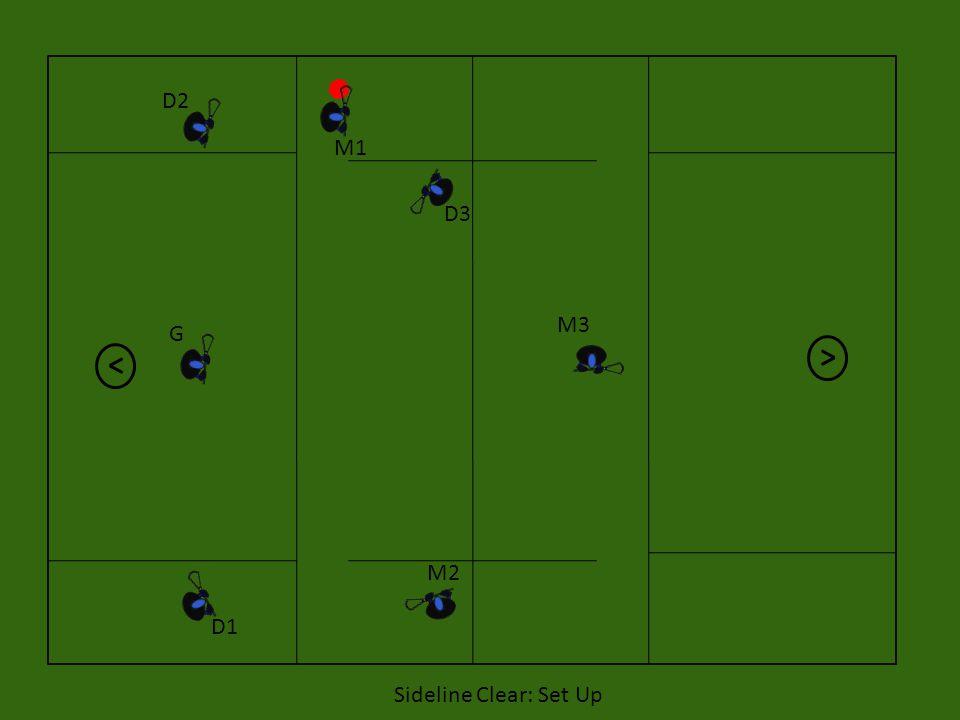 D2 M1 D3 M3 G M2 D1 Sideline Clear: Set Up