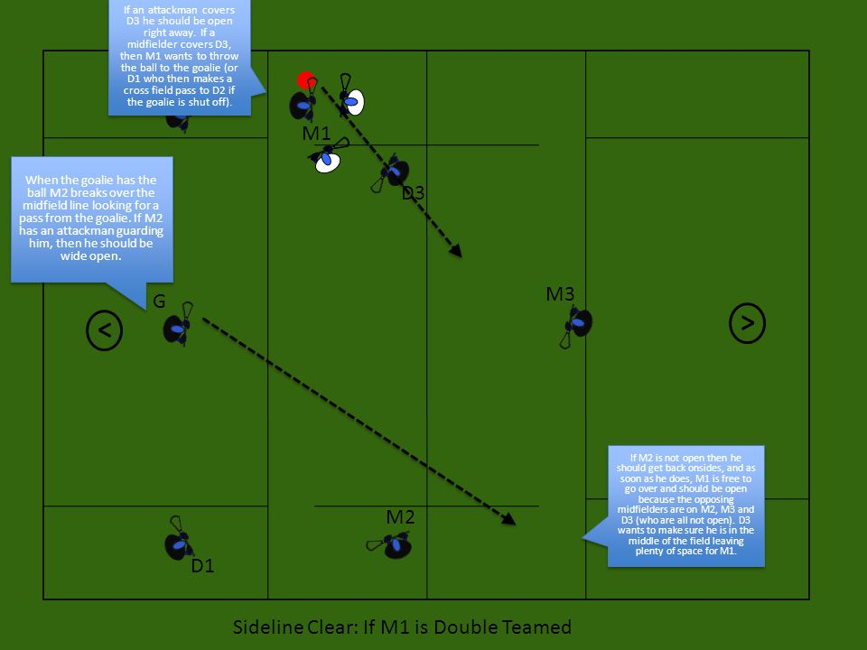 Sideline Clear: If M1 is Double Teamed