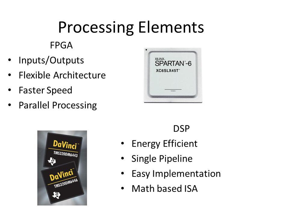 Processing Elements FPGA Inputs/Outputs Flexible Architecture