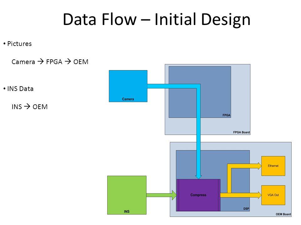 Data Flow – Initial Design