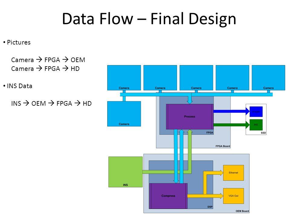 Data Flow – Final Design
