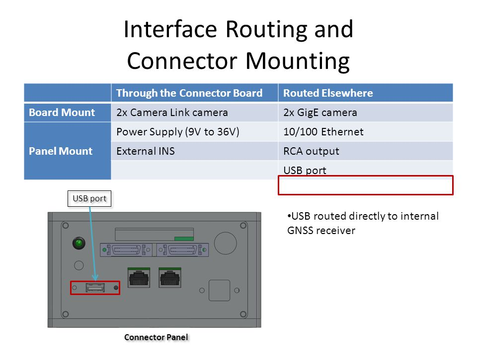 Interface Routing and Connector Mounting