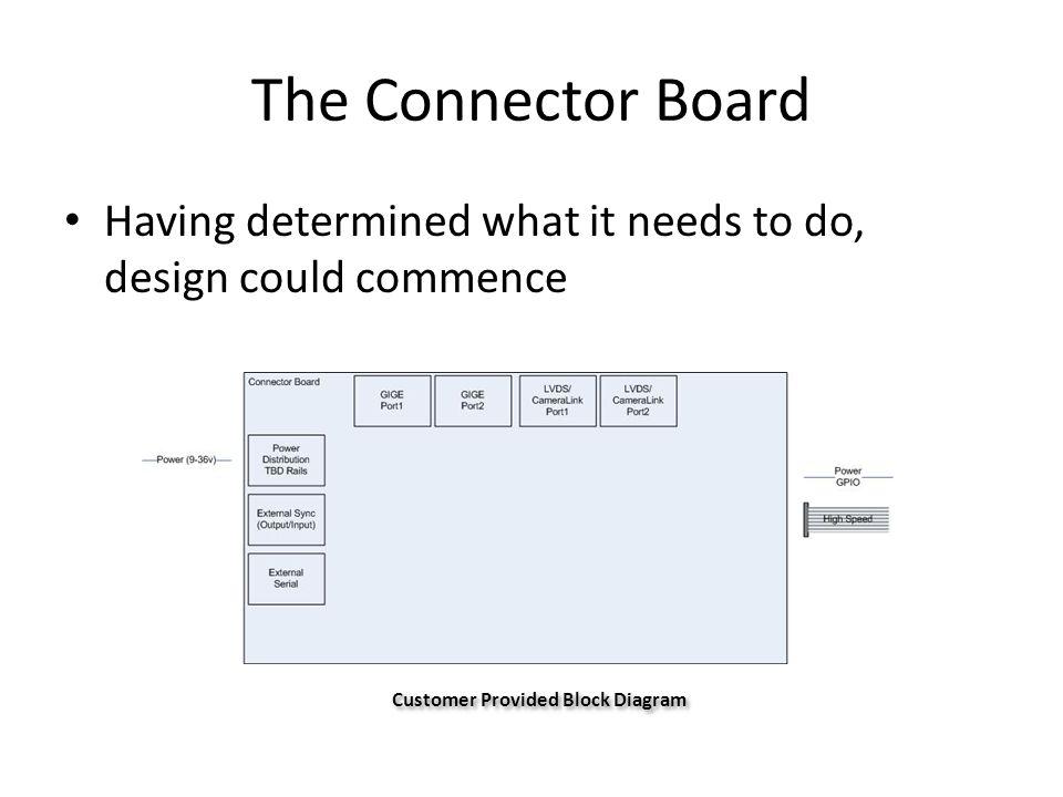 Customer Provided Block Diagram