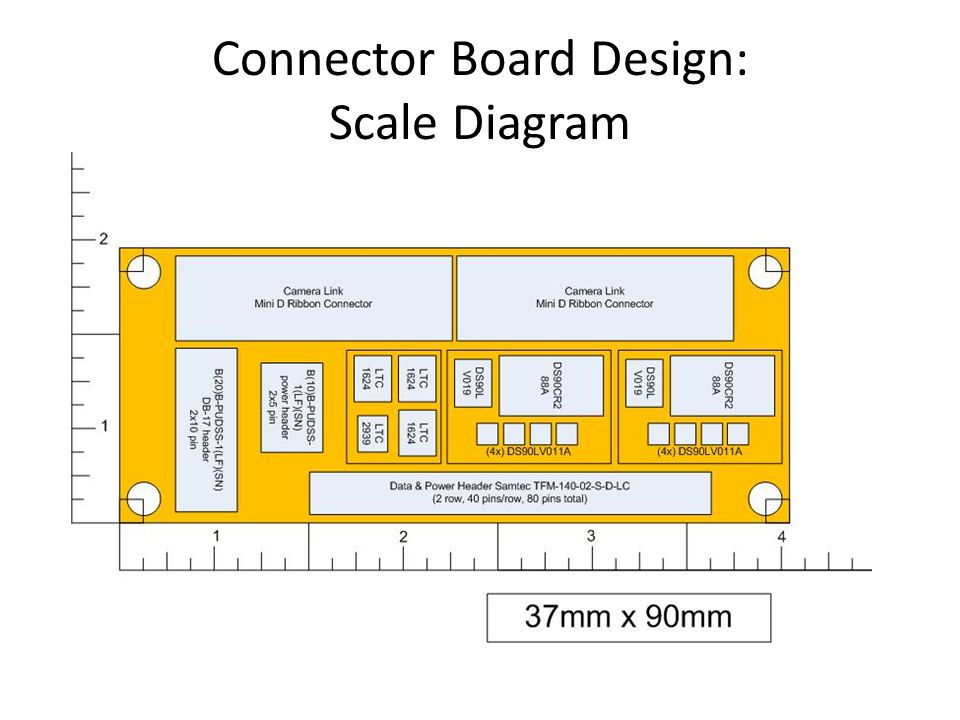 Connector Board Design: Scale Diagram