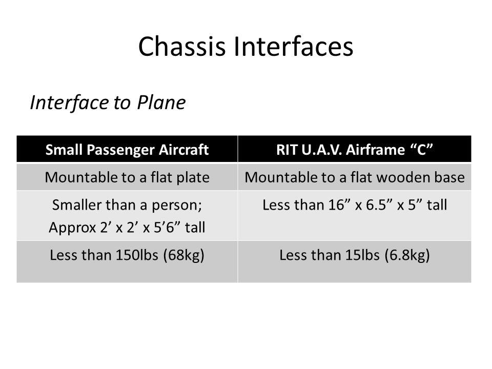 Small Passenger Aircraft