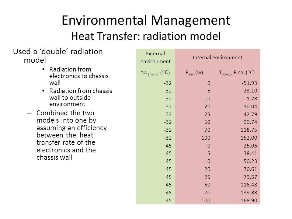 Environmental Management Heat Transfer: radiation model