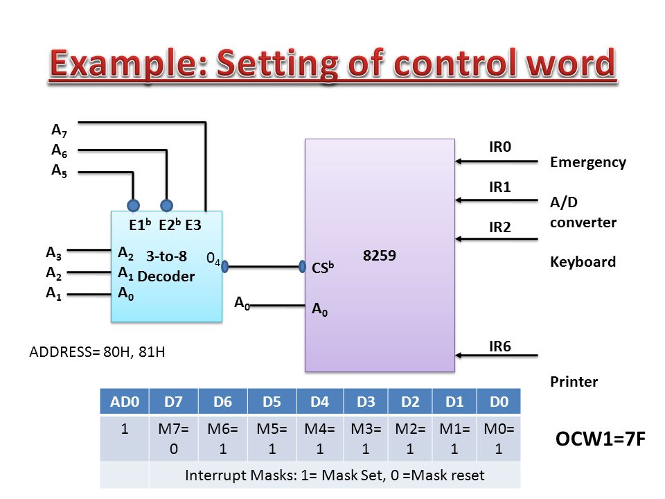 Example: Setting of control word