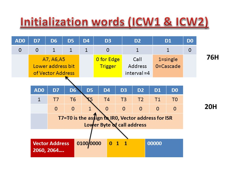 Initialization words (ICW1 & ICW2)