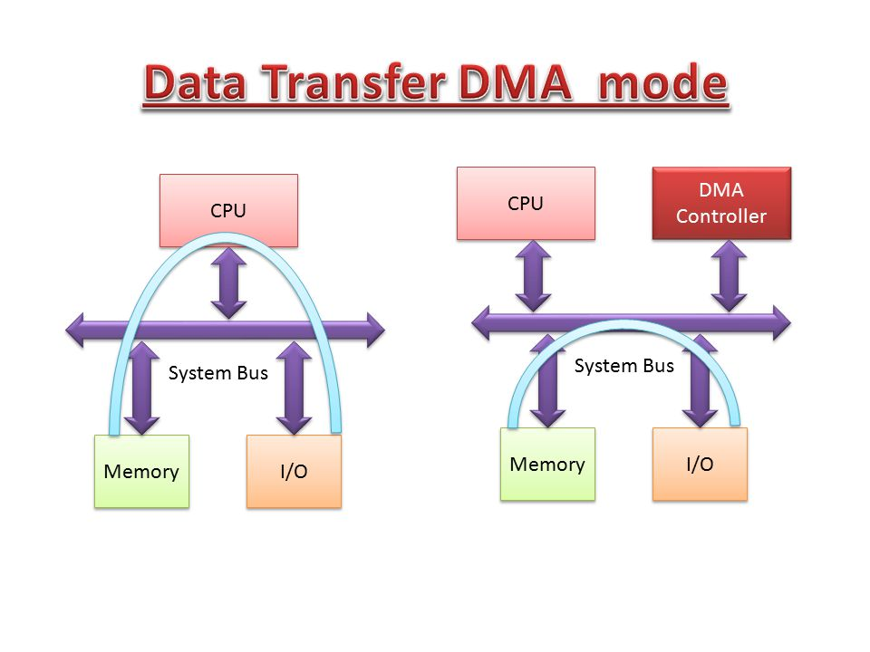 Data Transfer DMA mode CPU DMA Controller CPU System Bus System Bus