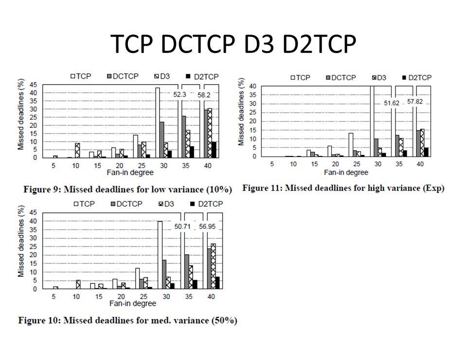 TCP DCTCP D3 D2TCP