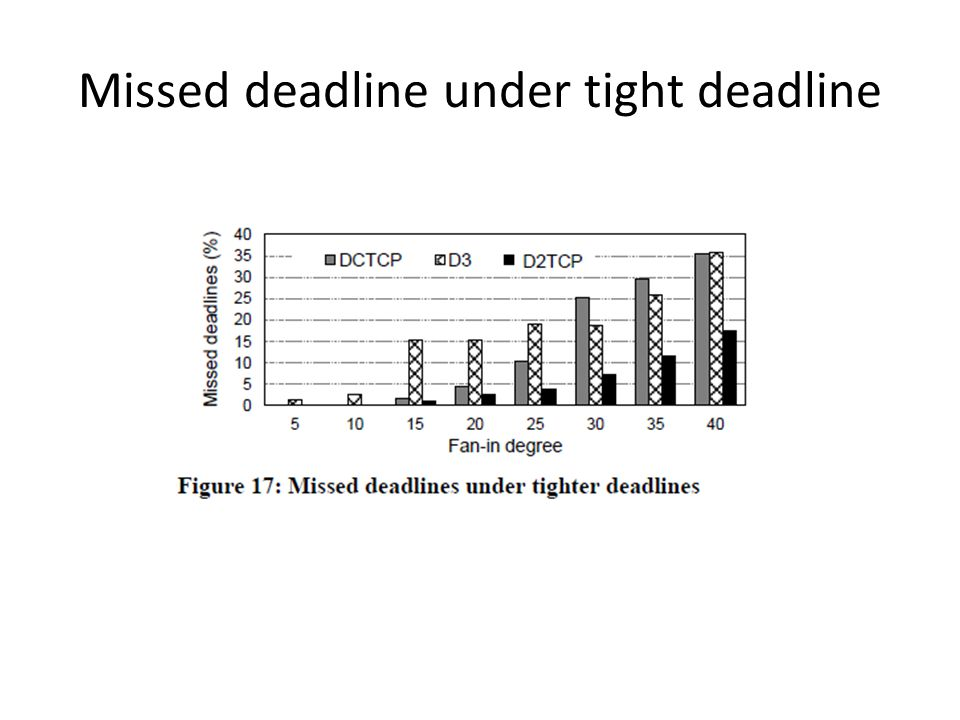 Missed deadline under tight deadline