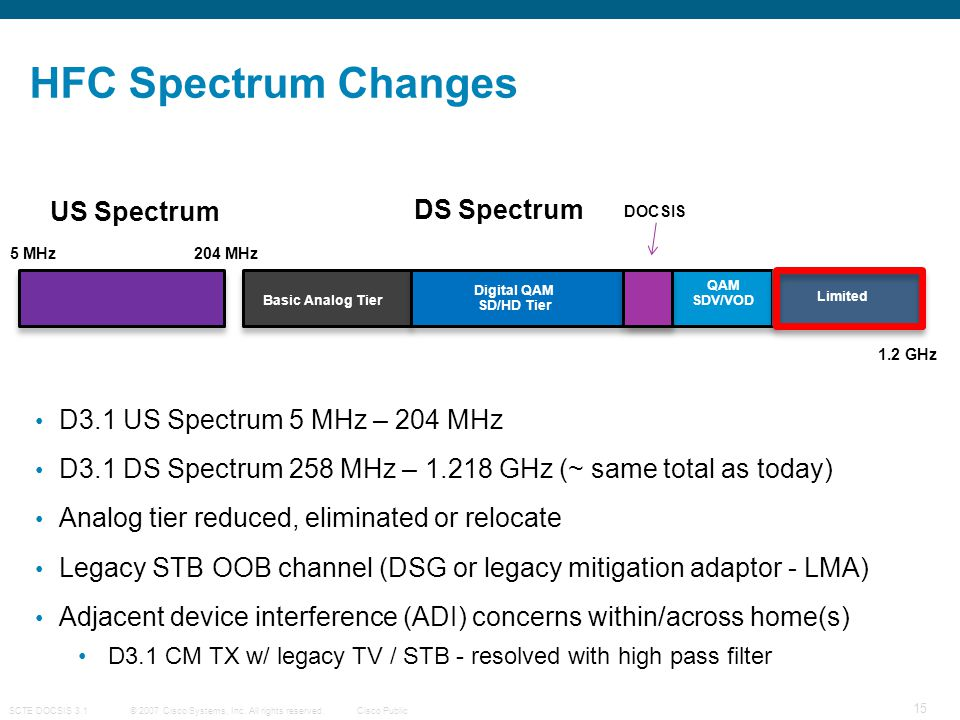 HFC Spectrum Changes US Spectrum DS Spectrum