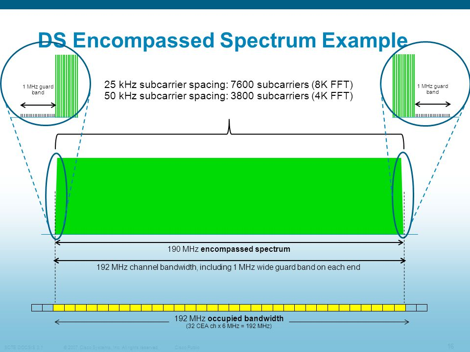 DS Encompassed Spectrum Example