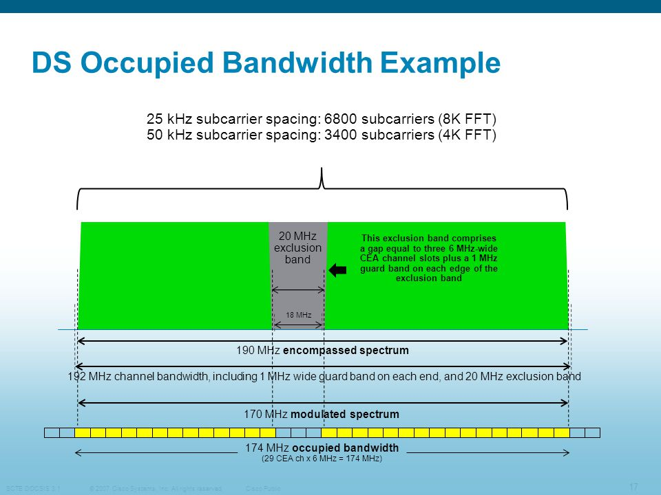 DS Occupied Bandwidth Example