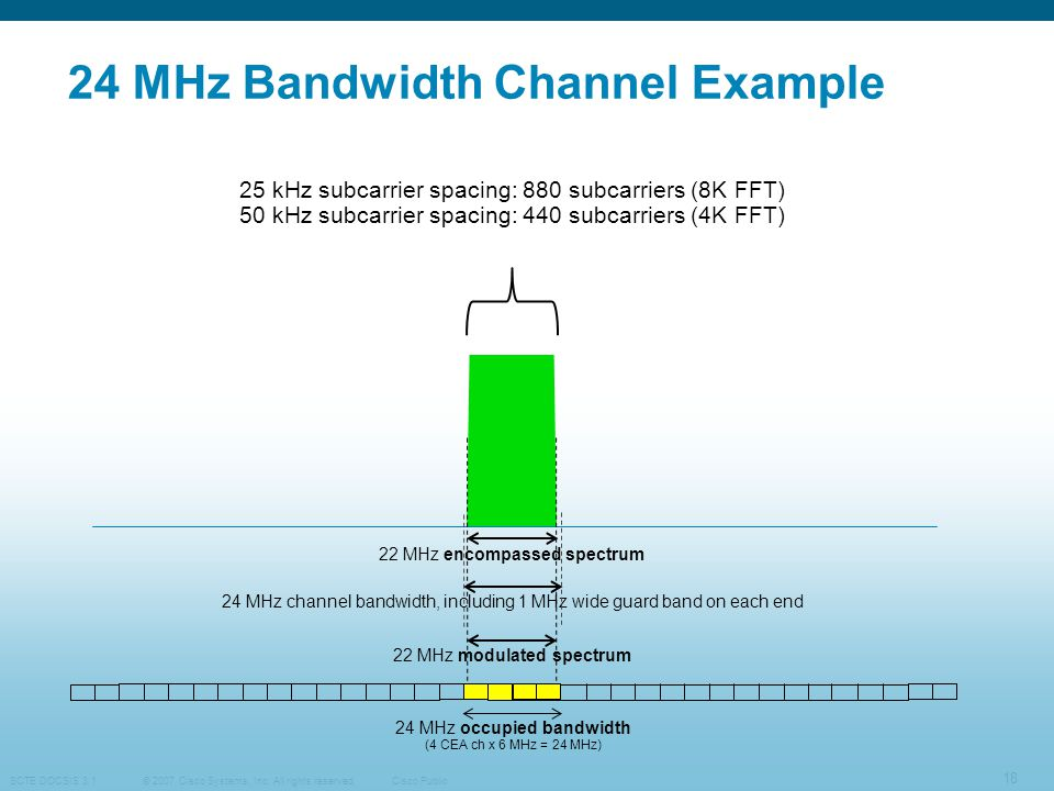 24 MHz Bandwidth Channel Example