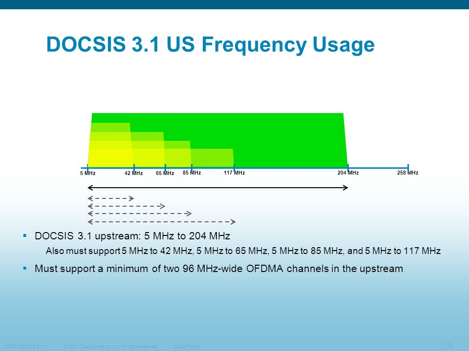 DOCSIS 3.1 US Frequency Usage