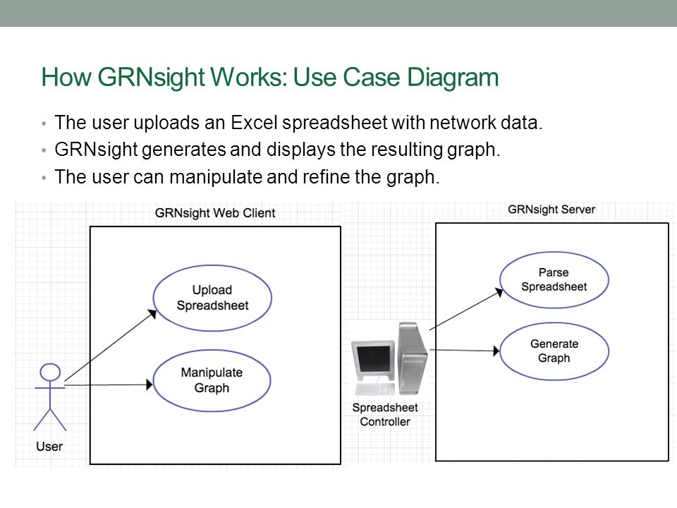 How GRNsight Works: Use Case Diagram