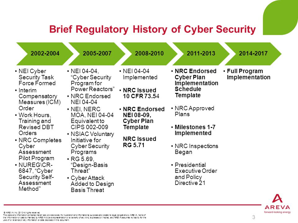 Brief Regulatory History of Cyber Security