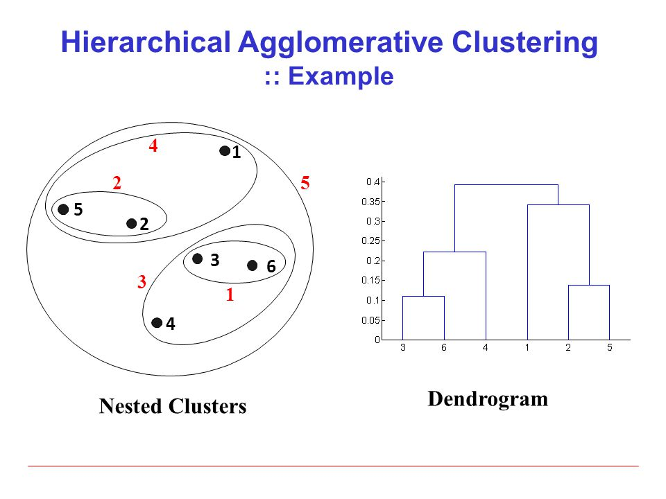 Hierarchical Agglomerative Clustering :: Example