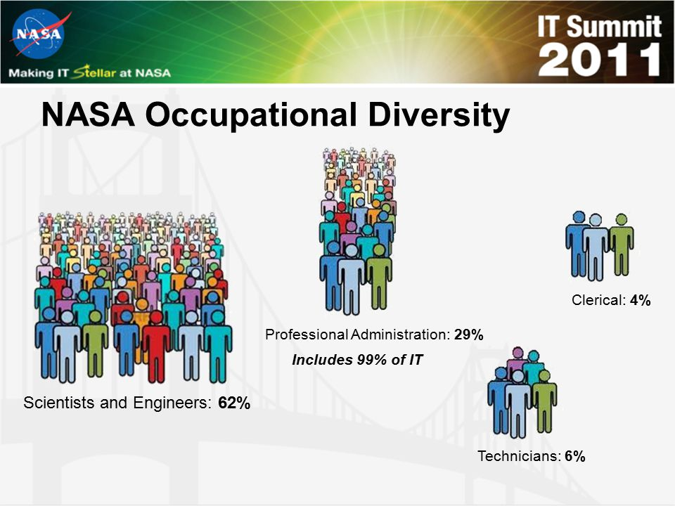 NASA Occupational Diversity