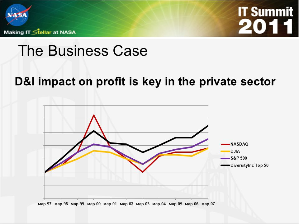 The Business Case D&I impact on profit is key in the private sector