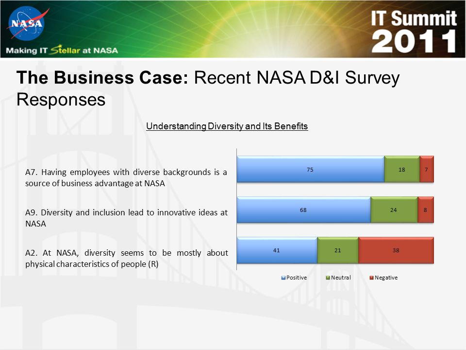 The Business Case: Recent NASA D&I Survey Responses