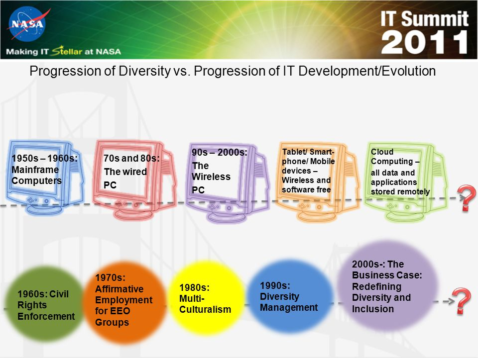 Progression of Diversity vs. Progression of IT Development/Evolution