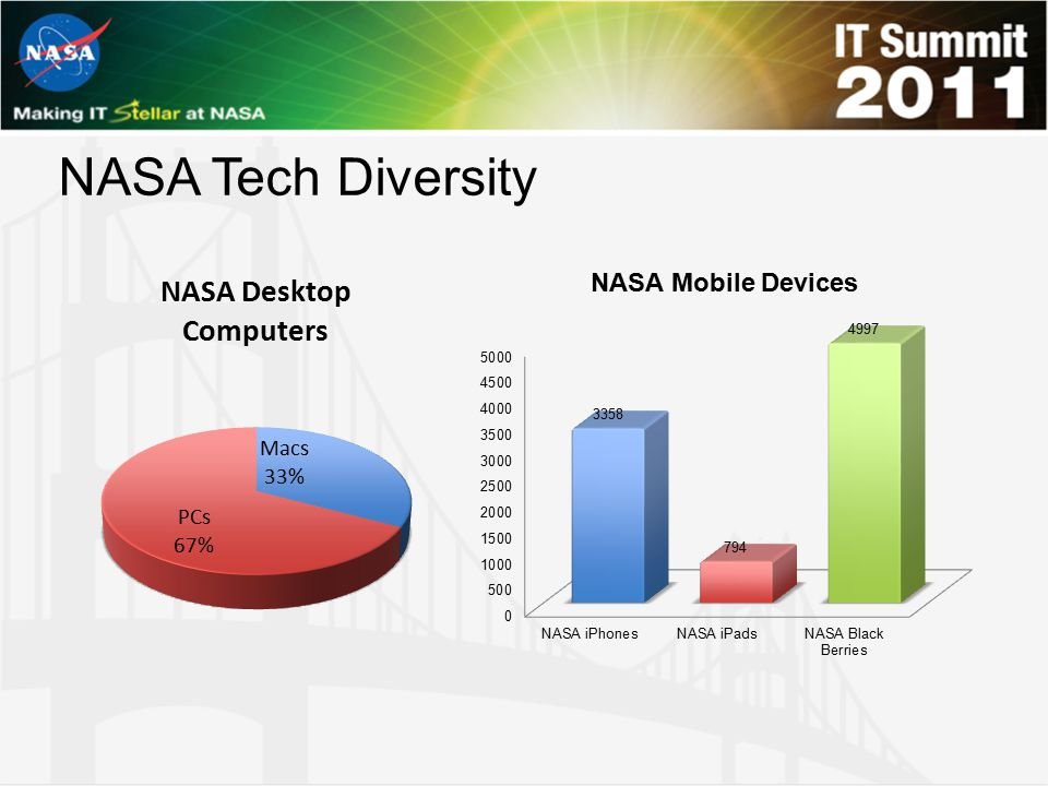 NASA Tech Diversity NASA Mobile Devices SPEAKER: Brenda