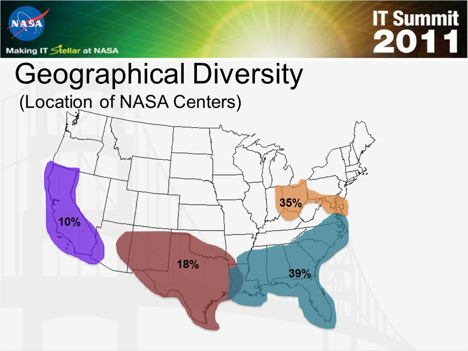 Geographical Diversity (Location of NASA Centers)